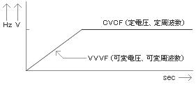 VVVF起動方式による起動突入電流低減